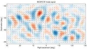 Mapa de la polarización del Fondo Cósmico de Microondas: el descubrimiento de BICEP2