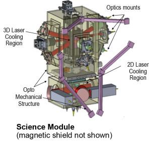 diagrama del Cold Atom Laboratory (CAL)